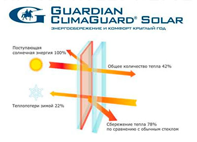 ClimaGuard Solar